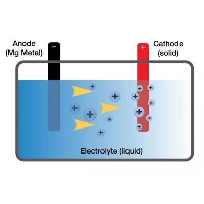 Ηλεκτρολύτες Μπαταρίας