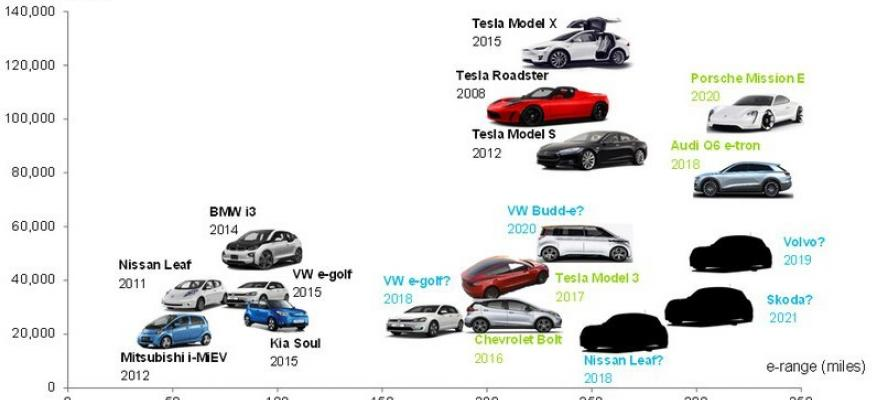 Τι Πρέπει να Ξέρεις Πριν Αγοράσεις Ηλεκτρικό Αυτοκίνητο!!!_STARTEG.GR
