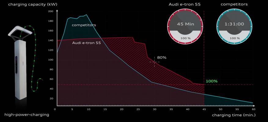 Τι λέει η Audi για τους ταχυφορτιστές και την ταχύτητα φόρτισης!!! | STARTEG.GR
