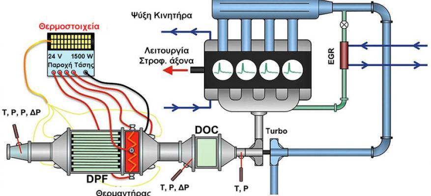 Τεχνολογία Νέας γενιάς Φίλτρων Σωματιδίων Πετρελαίου (DPF)!!!_STARTEG.GR